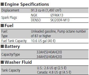 Honda fit specifications