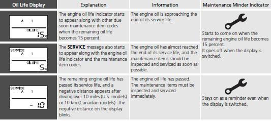 □Maintenance Service Items