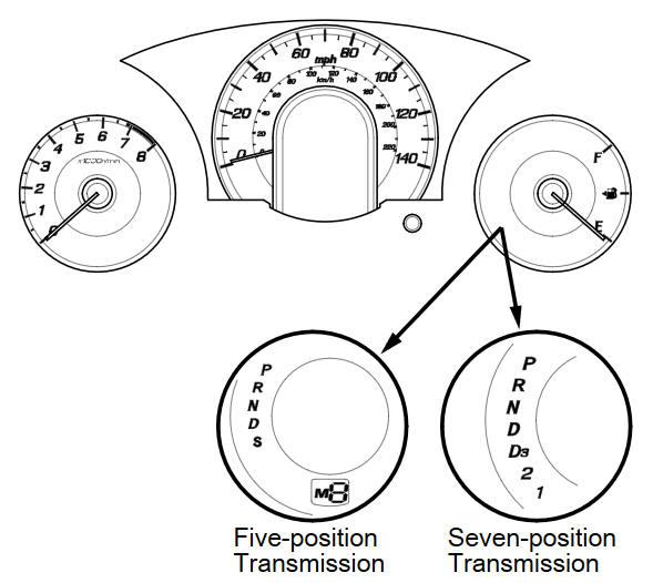 Shift Cable Adjustment At Transmission Shifter Mechanism